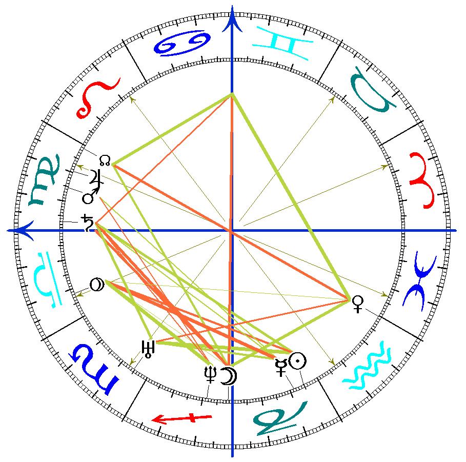 Ekliptika-horoskop